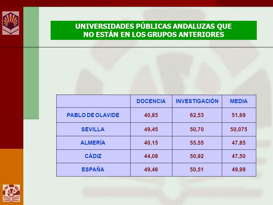 UNIVERSIDADES PÚBLICAS ANDALUZAS QUE NO ESTÁN EN LOS GRUPOS ANTERIORES 47,5050,9244,08CÁDIZ 49,9950,5149,46ESPAÑA 47,8555,5540,15ALMERÍA 50,07550,7049,45SEVILLA 51,6962,5340,85PABLO DE OLAVIDE MEDIAINVESTIGACIÓNDOCENCIA