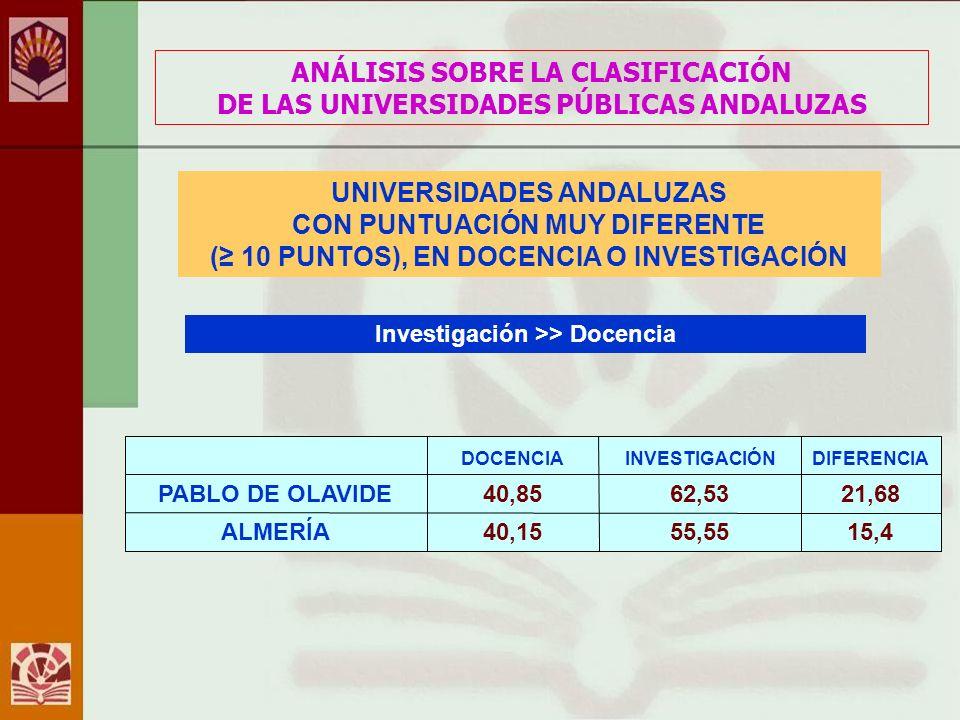 ANÁLISIS SOBRE LA CLASIFICACIÓN DE LAS UNIVERSIDADES PÚBLICAS ANDALUZAS UNIVERSIDADES ANDALUZAS CON PUNTUACIÓN MUY DIFERENTE ( 10 PUNTOS), EN DOCENCIA O INVESTIGACIÓN Investigación >> Docencia 15,455,5540,15ALMERÍA 21,6862,5340,85PABLO DE OLAVIDE DIFERENCIAINVESTIGACIÓNDOCENCIA