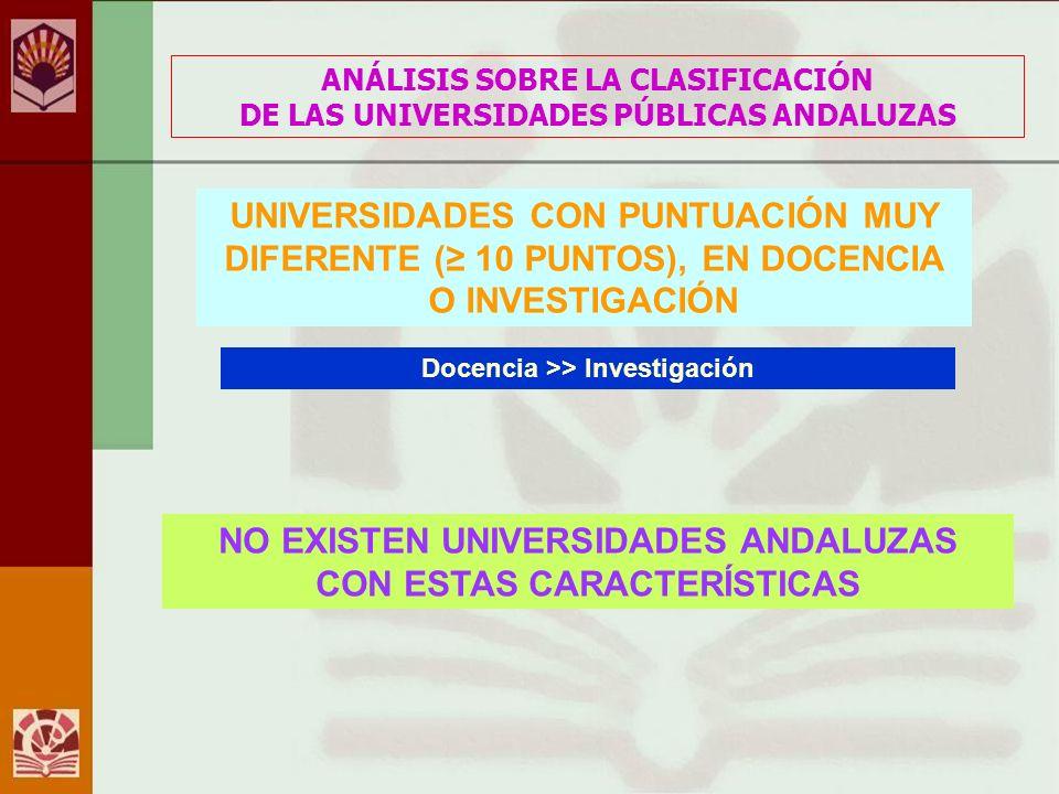 ANÁLISIS SOBRE LA CLASIFICACIÓN DE LAS UNIVERSIDADES PÚBLICAS ANDALUZAS Docencia >> Investigación UNIVERSIDADES CON PUNTUACIÓN MUY DIFERENTE ( 10 PUNTOS), EN DOCENCIA O INVESTIGACIÓN NO EXISTEN UNIVERSIDADES ANDALUZAS CON ESTAS CARACTERÍSTICAS