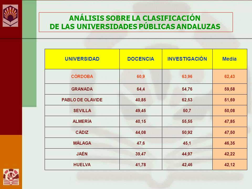 FIN ANÁLISIS SOBRE LA CLASIFICACIÓN DE LAS UNIVERSIDADES PÚBLICAS ANDALUZAS Unidad de Gestión de Datos y Estadística Vicerrectorado de Planificación y Calidad de la Universidad de Córdoba Junio 2009