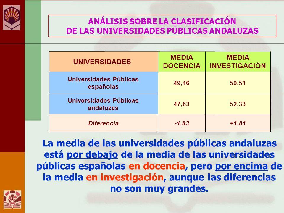 ANÁLISIS SOBRE LA CLASIFICACIÓN DE LAS UNIVERSIDADES PÚBLICAS ANDALUZAS +1,81-1,83Diferencia 52,3347,63 Universidades Públicas andaluzas 50,5149,46 Universidades Públicas españolas MEDIA INVESTIGACIÓN MEDIA DOCENCIA UNIVERSIDADES La media de las universidades públicas andaluzas está por debajo de la media de las universidades públicas españolas en docencia, pero por encima de la media en investigación, aunque las diferencias no son muy grandes.