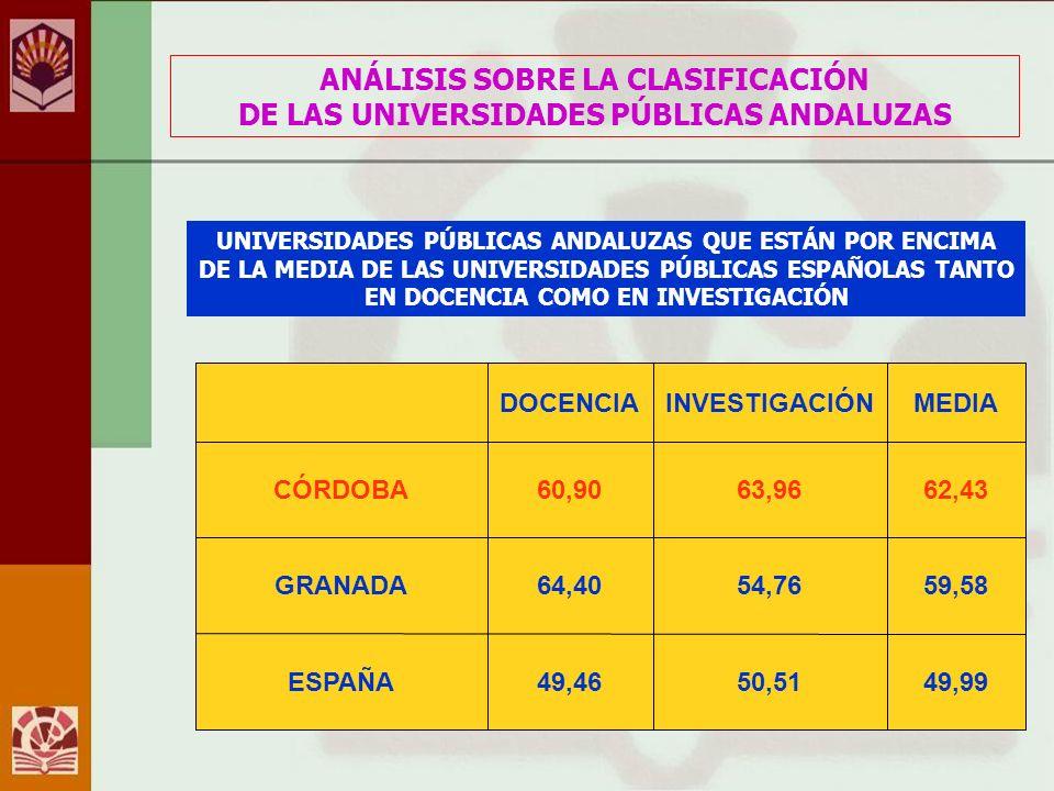 ANÁLISIS SOBRE LA CLASIFICACIÓN DE LAS UNIVERSIDADES PÚBLICAS ANDALUZAS UNIVERSIDADES PÚBLICAS ANDALUZAS QUE ESTÁN POR ENCIMA DE LA MEDIA DE LAS UNIVERSIDADES PÚBLICAS ESPAÑOLAS TANTO EN DOCENCIA COMO EN INVESTIGACIÓN 59,5854,7664,40GRANADA 49,9950,5149,46ESPAÑA 62,4363,9660,90CÓRDOBA MEDIAINVESTIGACIÓNDOCENCIA