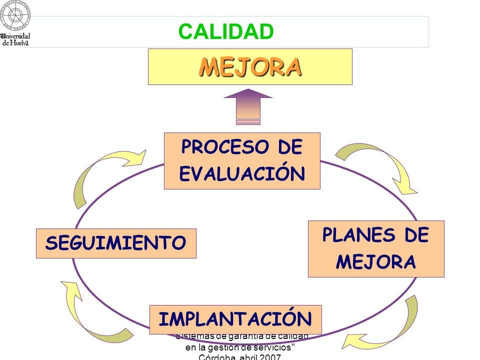 Sistemas de garantía de calidad en la gestión de servicios Córdoba abril 2007 Redacción del Informe Final Informe del Comité Externo Visita del Comité Externo Redacción del Autoinforme REFLEXIÓN Difusión del Proceso Curso Formativo Creación de los Comités Recogida y análisis de evidencias Auto- evaluación Evaluación Externa PROCESO DE EVALUACIÓN INSTITUCIONAL Plan de Mejora
