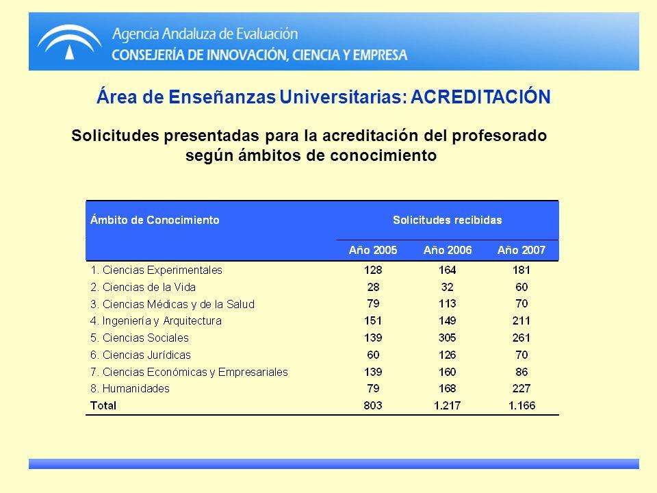 Solicitudes presentadas para la acreditación del profesorado según ámbitos de conocimiento Área de Enseñanzas Universitarias: ACREDITACIÓN