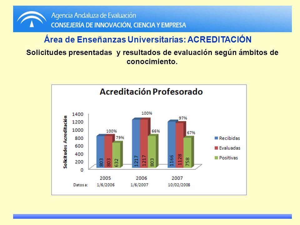 Solicitudes presentadas y resultados de evaluación según ámbitos de conocimiento. Área de Enseñanzas Universitarias: ACREDITACIÓN