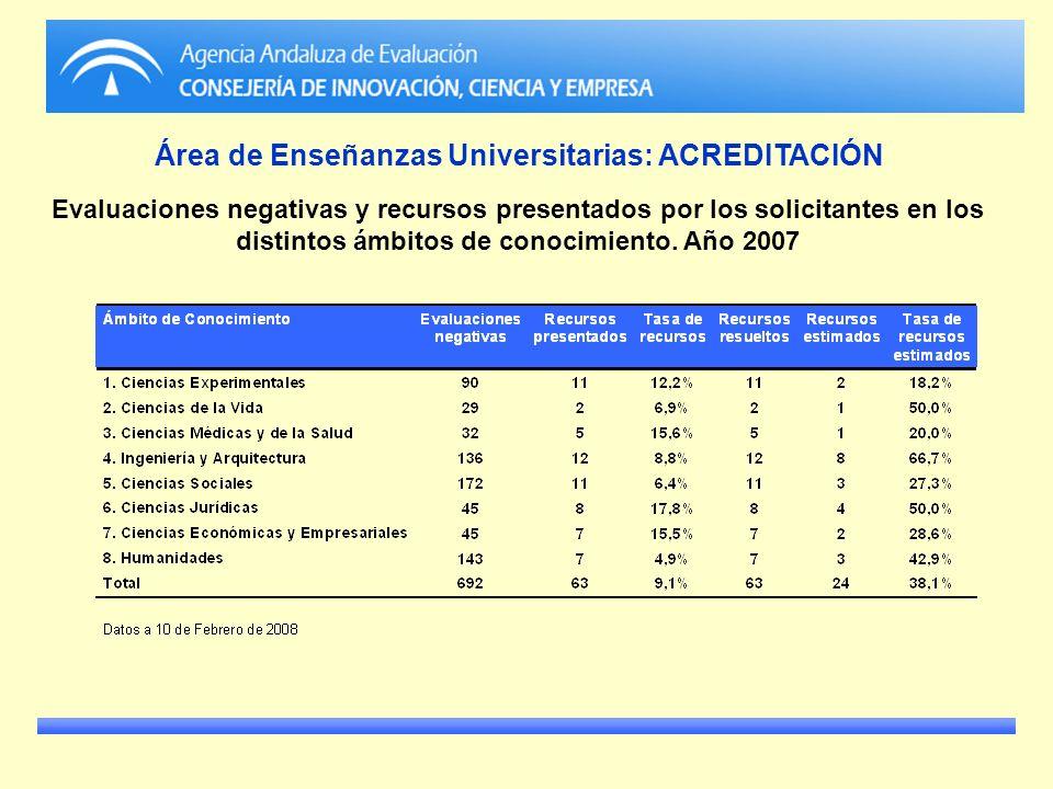 Área de Enseñanzas Universitarias: ACREDITACIÓN Evaluaciones negativas y recursos presentados por los solicitantes en los distintos ámbitos de conocim