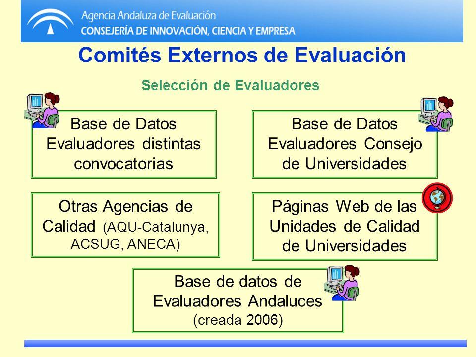 Comités Externos de Evaluación Selección de Evaluadores Otras Agencias de Calidad (AQU-Catalunya, ACSUG, ANECA) Páginas Web de las Unidades de Calidad