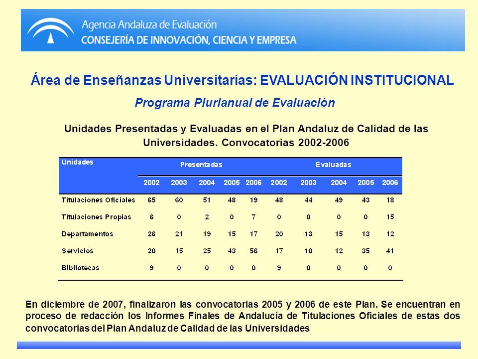 Área de Enseñanzas Universitarias: EVALUACIÓN INSTITUCIONAL Programa Plurianual de Evaluación En diciembre de 2007, finalizaron las convocatorias 2005