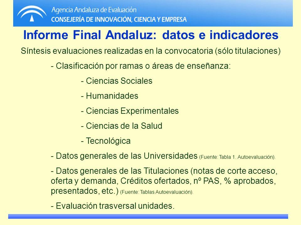 Informe Final Andaluz: datos e indicadores Síntesis evaluaciones realizadas en la convocatoria (sólo titulaciones) - Clasificación por ramas o áreas d