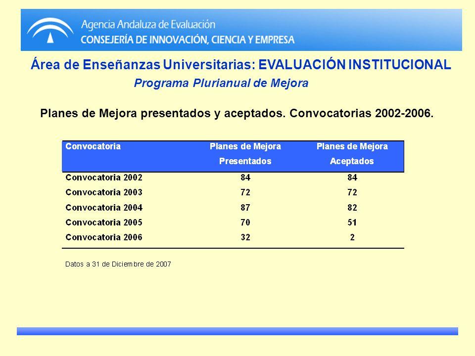 Área de Enseñanzas Universitarias: EVALUACIÓN INSTITUCIONAL Programa Plurianual de Mejora Planes de Mejora presentados y aceptados. Convocatorias 2002