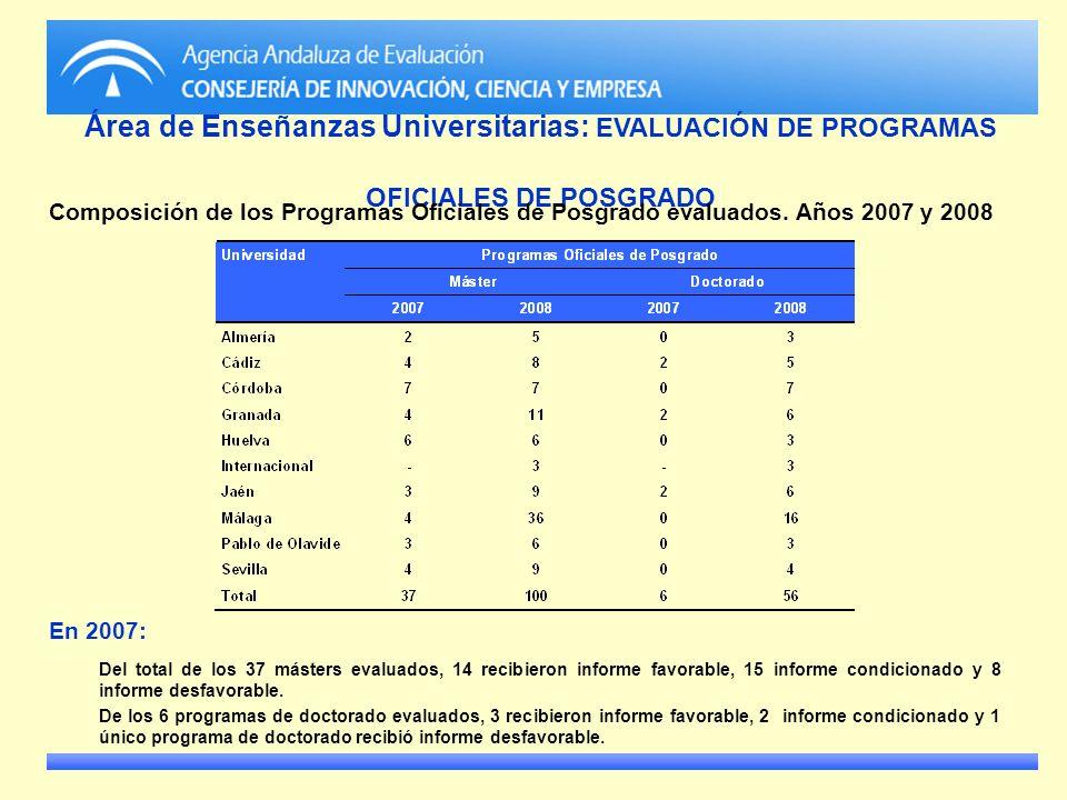 Área de Enseñanzas Universitarias: EVALUACIÓN DE PROGRAMAS OFICIALES DE POSGRADO Composición de los Programas Oficiales de Posgrado evaluados. Años 20