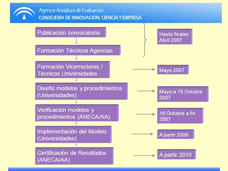 Hasta finales Abril 2007 Mayo 2007 Mayo a 15 Octubre 2007 16 Octubre a fin 2007 A partir 2008 A partir 2010 Publicación convocatoria Formación Técnico