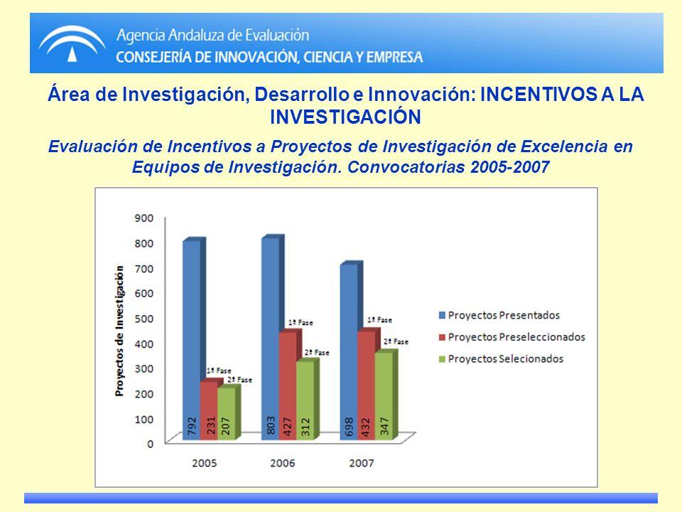 Área de Investigación, Desarrollo e Innovación: INCENTIVOS A LA INVESTIGACIÓN Evaluación de Incentivos a Proyectos de Investigación de Excelencia en E