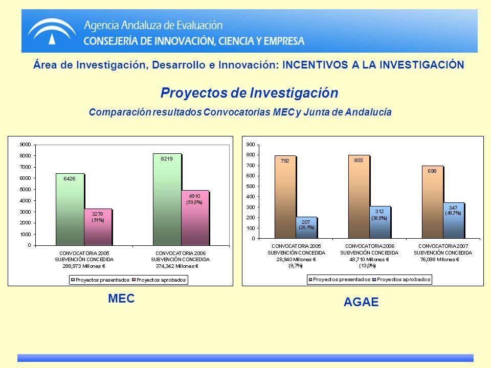 Área de Investigación, Desarrollo e Innovación: INCENTIVOS A LA INVESTIGACIÓN Proyectos de Investigación MEC AGAE Comparación resultados Convocatorias