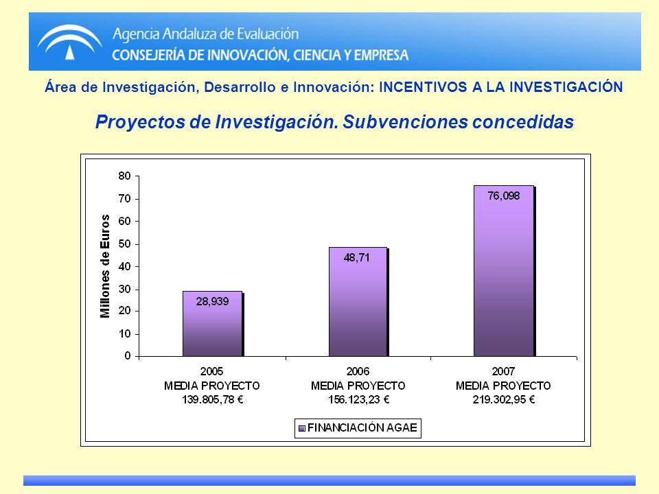 Área de Investigación, Desarrollo e Innovación: INCENTIVOS A LA INVESTIGACIÓN Proyectos de Investigación. Subvenciones concedidas