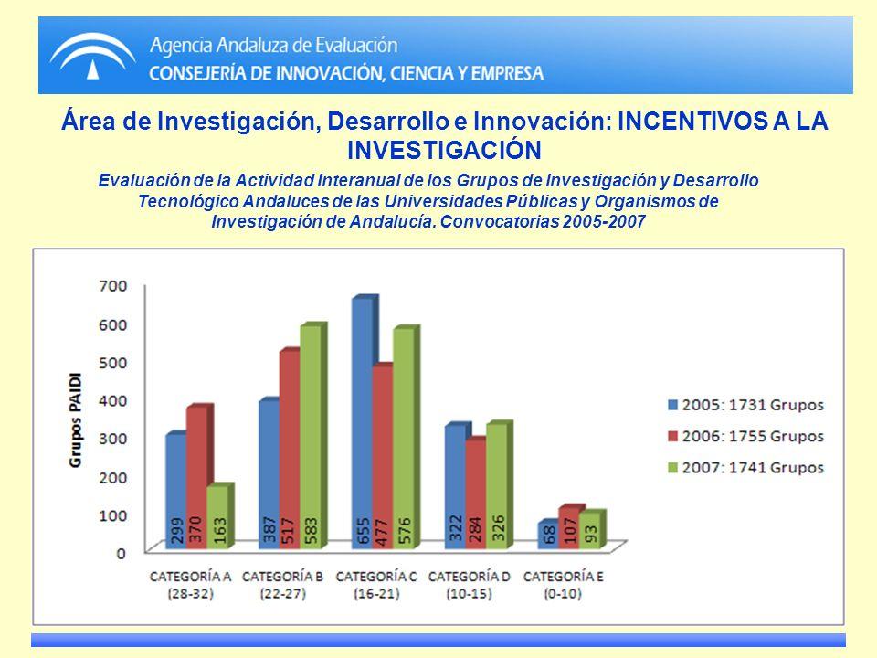 Área de Investigación, Desarrollo e Innovación: INCENTIVOS A LA INVESTIGACIÓN Evaluación de la Actividad Interanual de los Grupos de Investigación y D