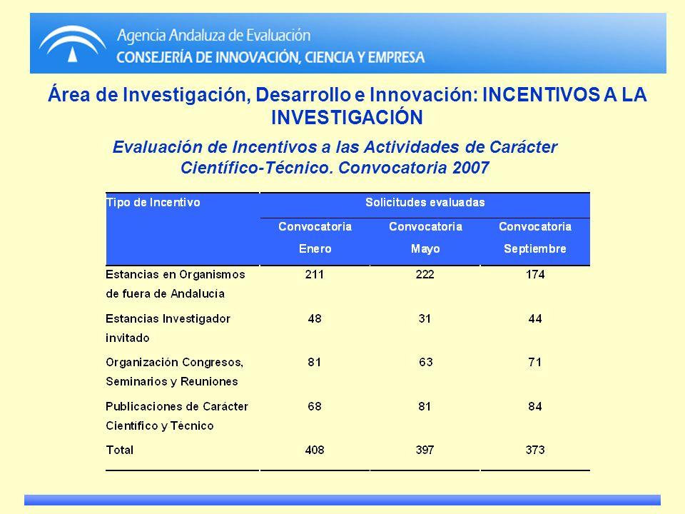 Área de Investigación, Desarrollo e Innovación: INCENTIVOS A LA INVESTIGACIÓN Evaluación de Incentivos a las Actividades de Carácter Científico-Técnic