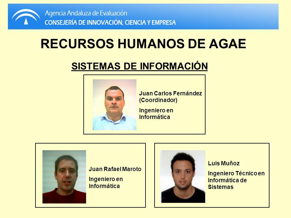 RECURSOS HUMANOS DE AGAE Juan Carlos Fernández (Coordinador) Ingeniero en Informática Juan Rafael Maroto Ingeniero en Informática Luis Muñoz Ingeniero