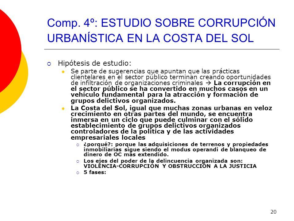 20 Comp. 4º: ESTUDIO SOBRE CORRUPCIÓN URBANÍSTICA EN LA COSTA DEL SOL Hipótesis de estudio: Se parte de sugerencias que apuntan que las prácticas clie