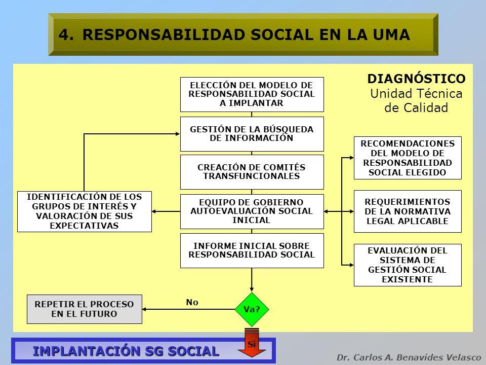 Dr. Carlos A. Benavides Velasco 4.RESPONSABILIDAD SOCIAL EN LA UMA DIAGNÓSTICO Unidad Técnica de Calidad Va? INFORME INICIAL SOBRE RESPONSABILIDAD SOC