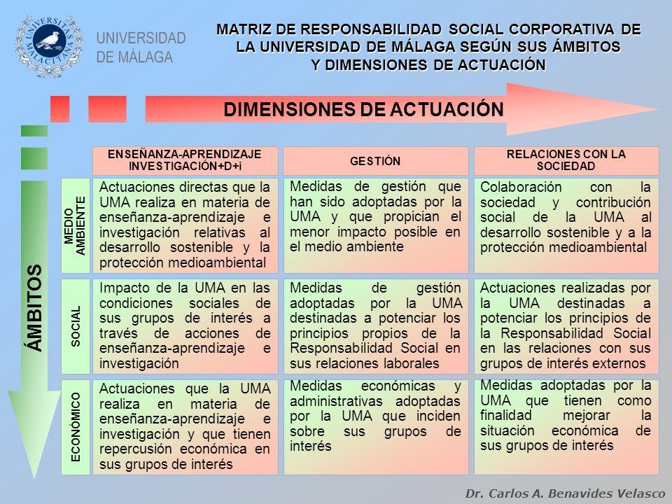 DIMENSIONES DE ACTUACIÓN ÁMBITOS Actuaciones directas que la UMA realiza en materia de enseñanza-aprendizaje e investigación relativas al desarrollo s