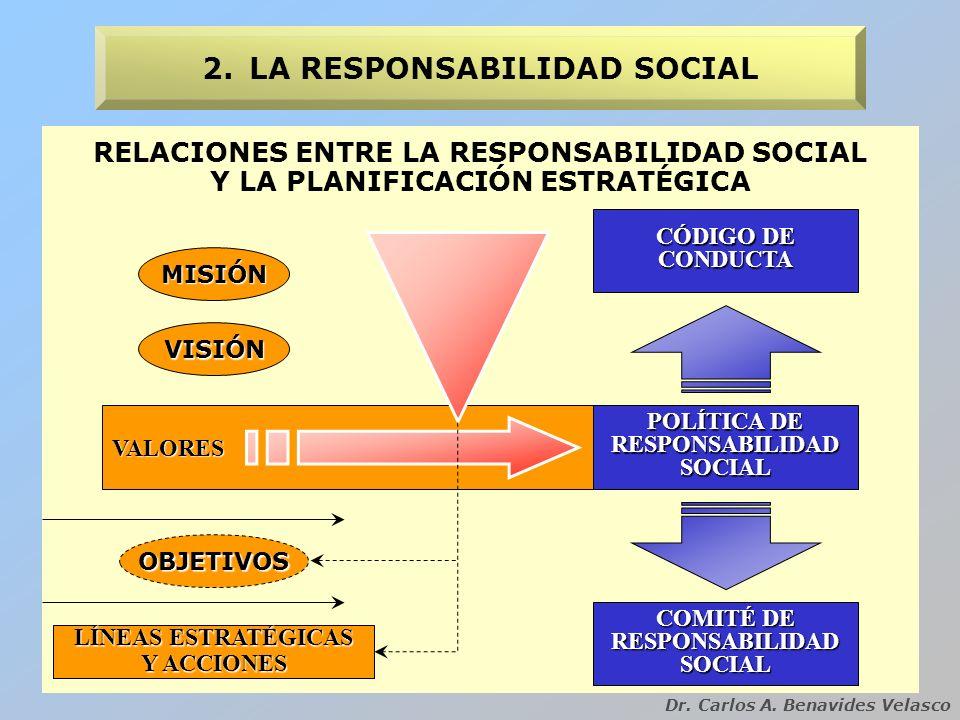 Dr. Carlos A. Benavides Velasco RELACIONES ENTRE LA RESPONSABILIDAD SOCIAL Y LA PLANIFICACIÓN ESTRATÉGICA 2.LA RESPONSABILIDAD SOCIAL MISIÓN VISIÓN OB
