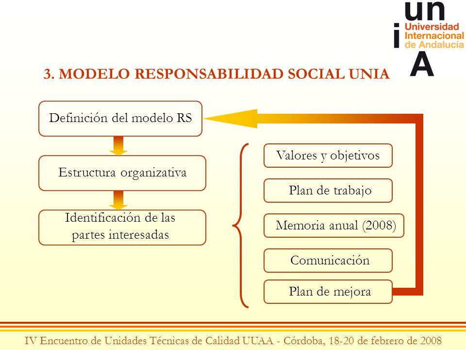 IV Encuentro de Unidades Técnicas de Calidad UUAA - Córdoba, 18-20 de febrero de 2008 3. MODELO RESPONSABILIDAD SOCIAL UNIA Definición del modelo RS E