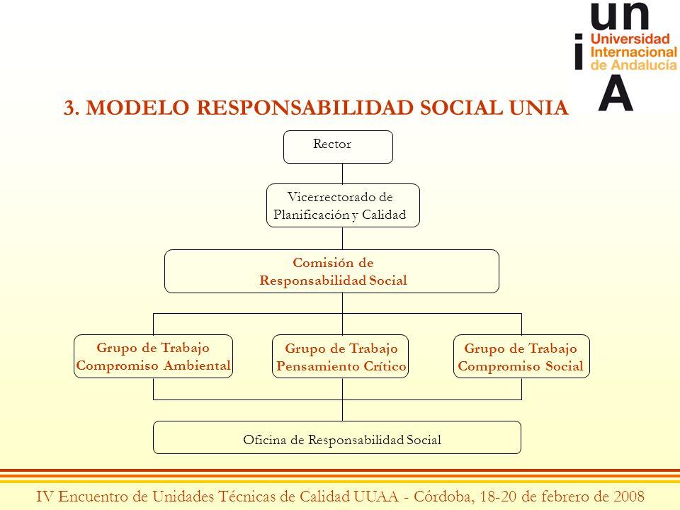 IV Encuentro de Unidades Técnicas de Calidad UUAA - Córdoba, 18-20 de febrero de 2008 3. MODELO RESPONSABILIDAD SOCIAL UNIA Rector Vicerrectorado de P