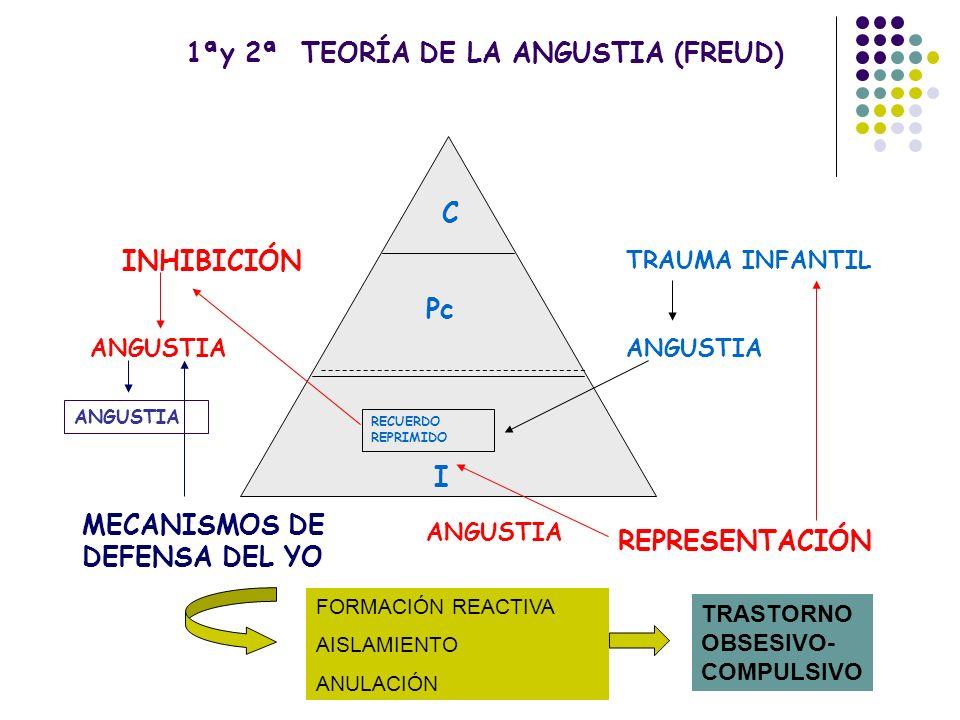 RECUERDO REPRIMIDO TRAUMA INFANTIL REPRESENTACIÓN ANGUSTIA C Pc I ANGUSTIA INHIBICIÓN ANGUSTIA MECANISMOS DE DEFENSA DEL YO ANGUSTIA 1ªy 2ª TEORÍA DE