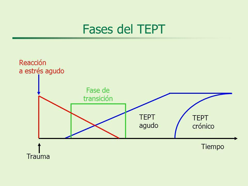 Fases del TEPT Trauma Reacción a estrés agudo TEPT agudo TEPT crónico Fase de transición Tiempo