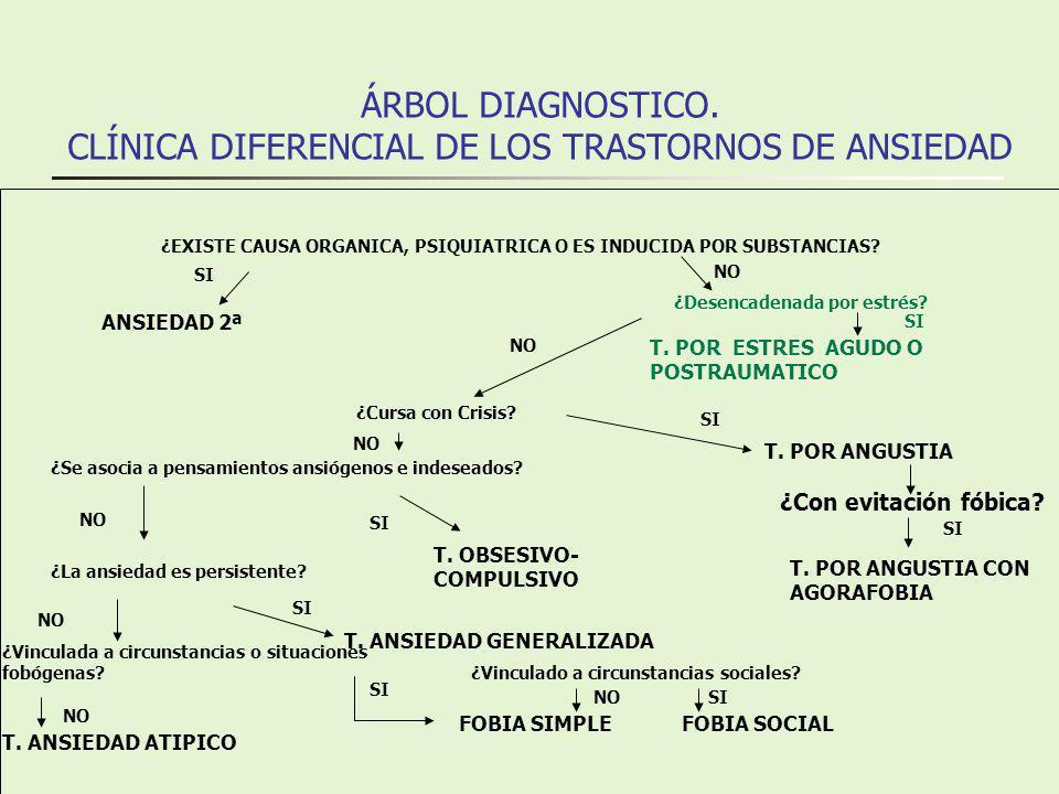 CLASIFICACION F 68.1 Trastorno Facticio.