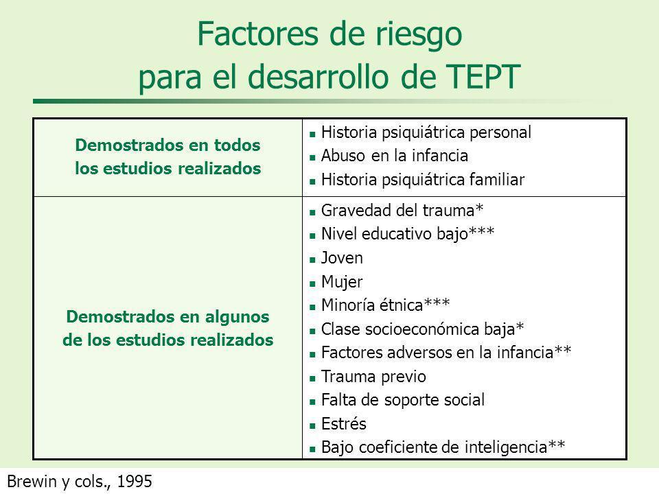 Factores de riesgo para el desarrollo de TEPT Gravedad del trauma* Nivel educativo bajo*** Joven Mujer Minoría étnica*** Clase socioeconómica baja* Fa