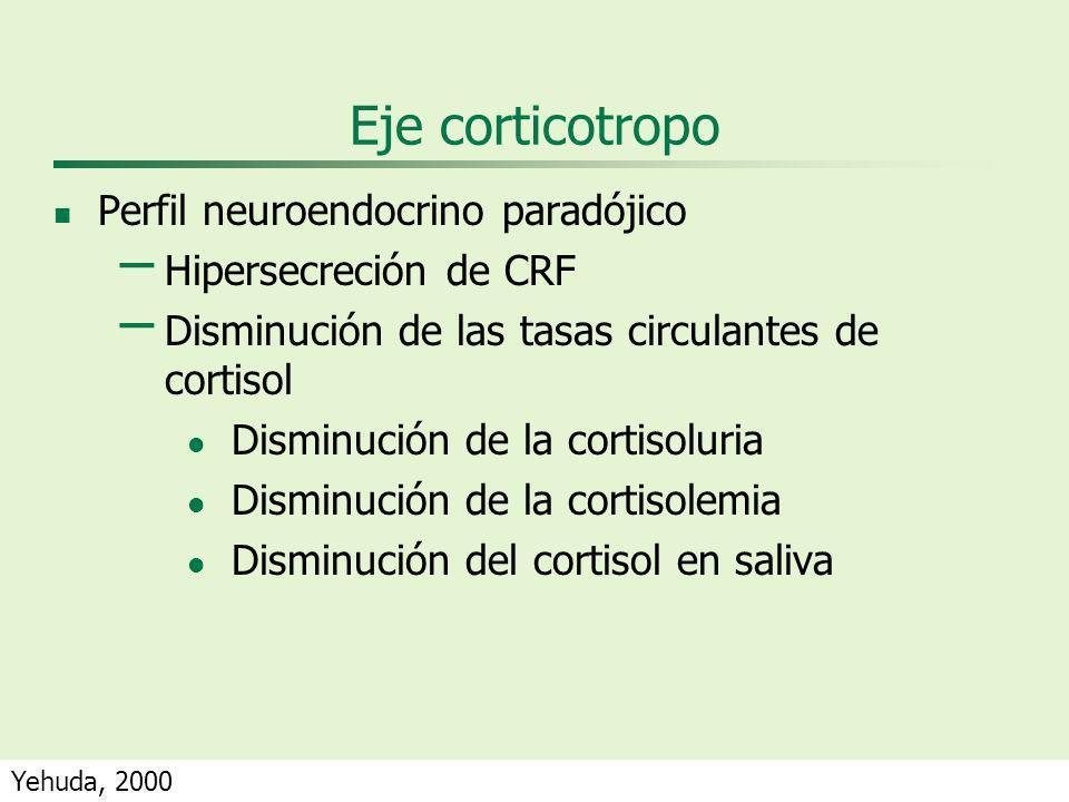 Eje corticotropo Perfil neuroendocrino paradójico – Hipersecreción de CRF – Disminución de las tasas circulantes de cortisol Disminución de la cortisoluria Disminución de la cortisolemia Disminución del cortisol en saliva Yehuda, 2000