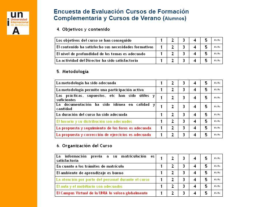 Encuesta de Evaluación Cursos de Formación Complementaria y Cursos de Verano ( Alumnos )