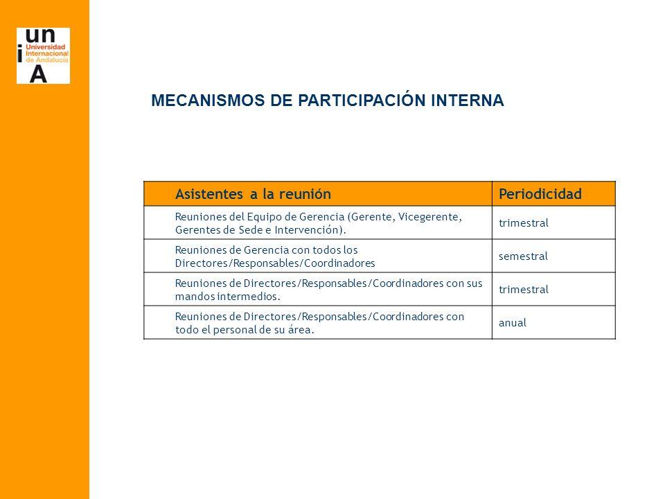 MECANISMOS DE PARTICIPACIÓN INTERNA Asistentes a la reuniónPeriodicidad Reuniones del Equipo de Gerencia (Gerente, Vicegerente, Gerentes de Sede e Intervención).