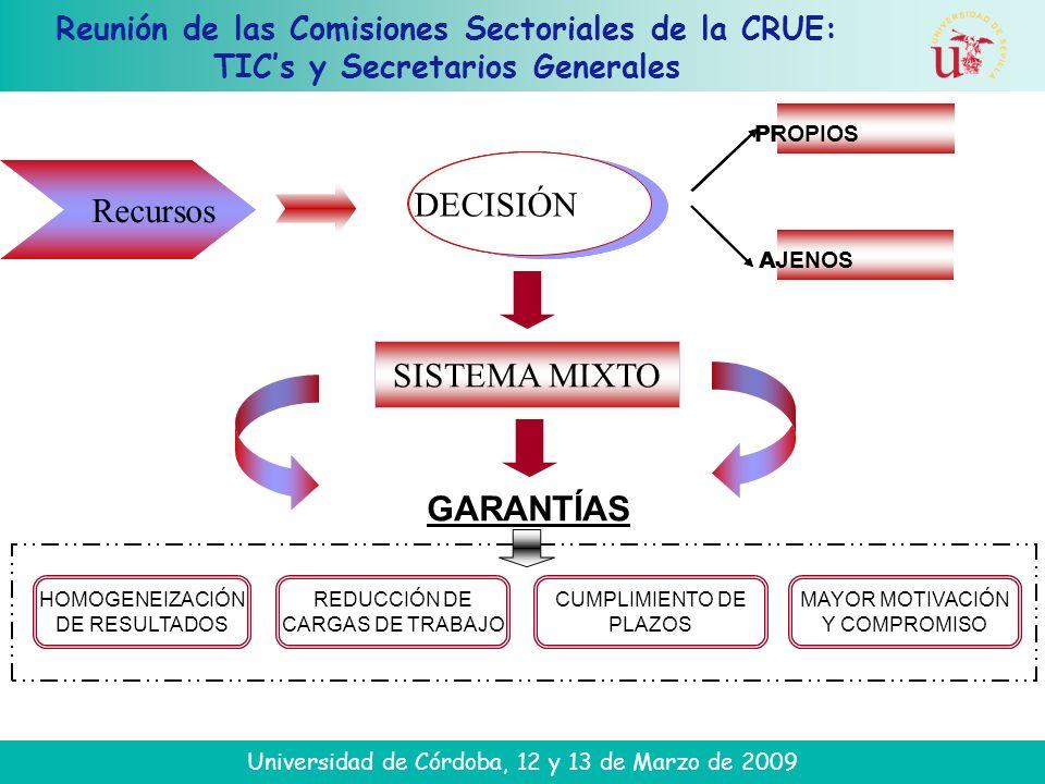 Reunión de las Comisiones Sectoriales de la CRUE: TICs y Secretarios Generales Universidad de Córdoba, 12 y 13 de Marzo de 2009 HOMOGENEIZACIÓN DE RESULTADOS REDUCCIÓN DE CARGAS DE TRABAJO CUMPLIMIENTO DE PLAZOS MAYOR MOTIVACIÓN Y COMPROMISO Recursos DECISIÓN AJENOS PROPIOS SISTEMA MIXTO GARANTÍAS Recursos DECISIÓN AJENOS PROPIOS Recursos DECISIÓN AJENOS PROPIOS