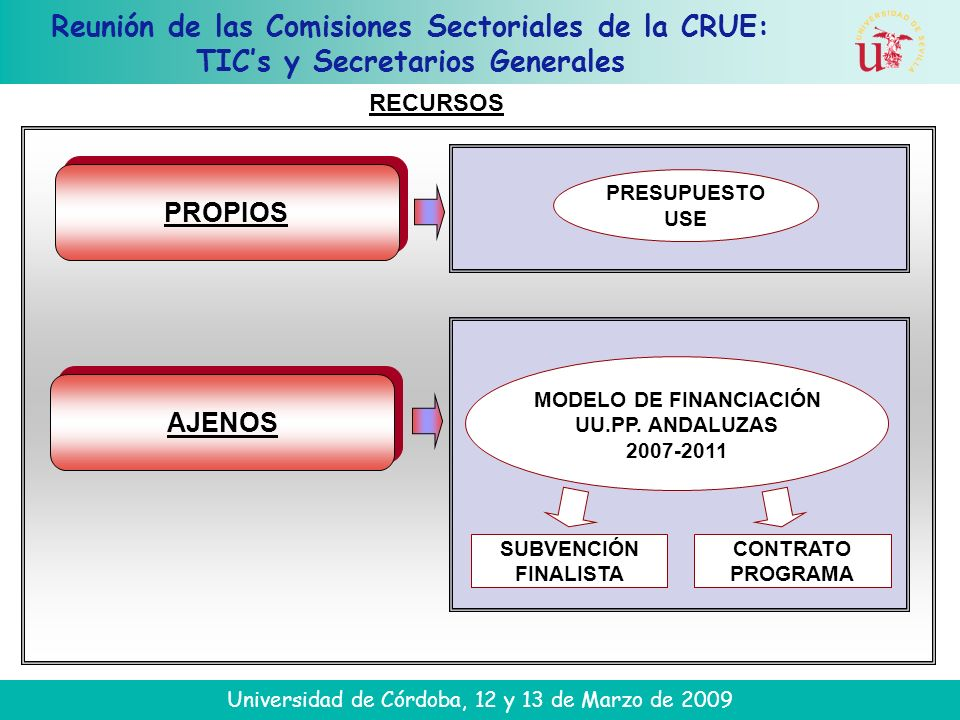 Reunión de las Comisiones Sectoriales de la CRUE: TICs y Secretarios Generales Universidad de Córdoba, 12 y 13 de Marzo de 2009 RECURSOS AJENOS MODELO