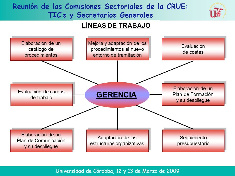 Reunión de las Comisiones Sectoriales de la CRUE: TICs y Secretarios Generales Universidad de Córdoba, 12 y 13 de Marzo de 2009 LÍNEAS DE TRABAJO Mejo