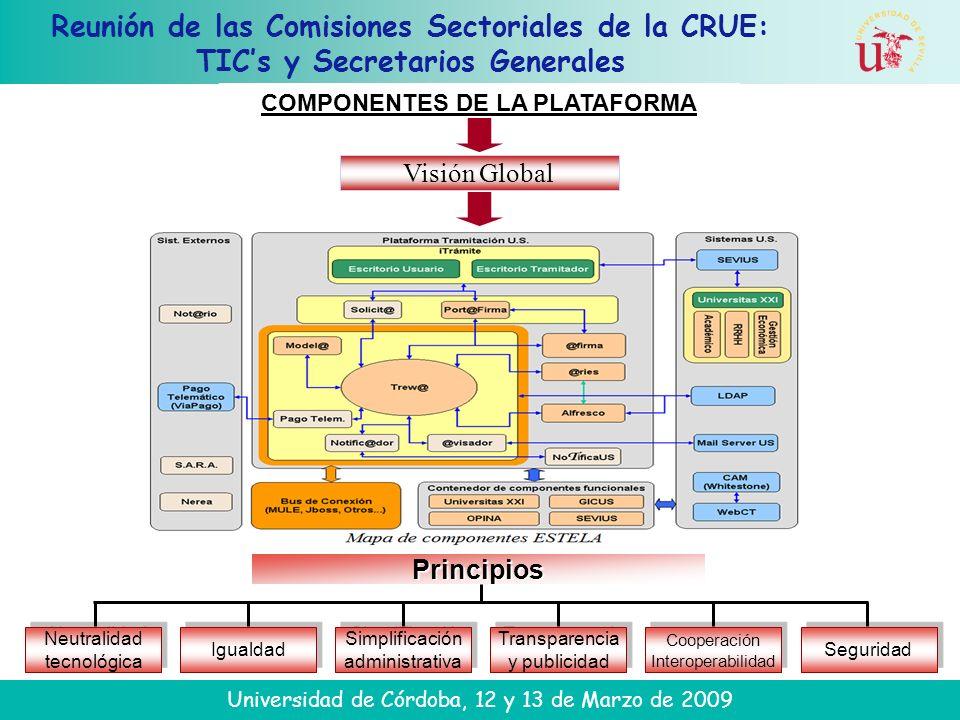 Reunión de las Comisiones Sectoriales de la CRUE: TICs y Secretarios Generales Universidad de Córdoba, 12 y 13 de Marzo de 2009 COMPONENTES DE LA PLAT