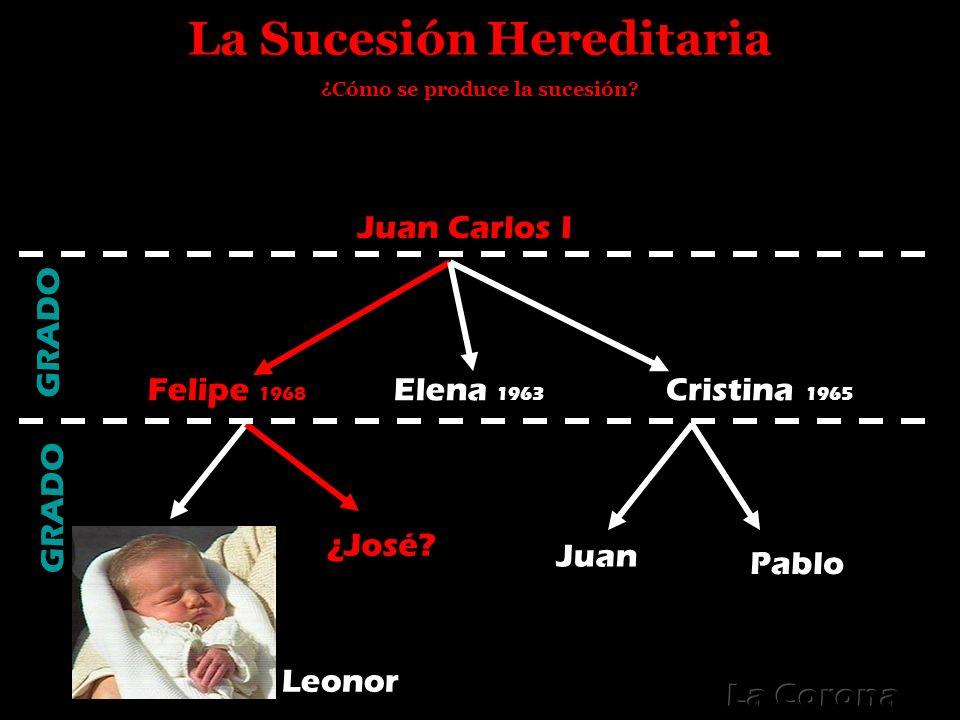 La Sucesión Hereditaria ¿Cómo se produce la sucesión? Juan Carlos I Cristina 1965 Elena 1963 Felipe 1968 Leonor ¿José? Juan Pablo GRADO
