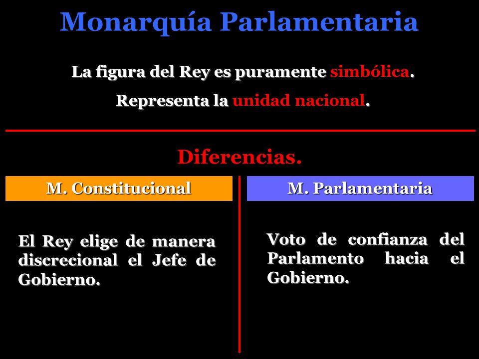 Monarquía Parlamentaria La figura del Rey es puramente. La figura del Rey es puramente simbólica. Representa la. Representa la unidad nacional. Difere
