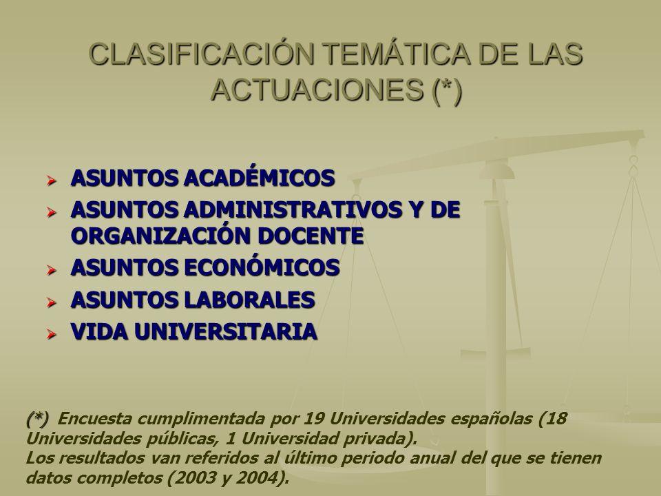 CLASIFICACIÓN TEMÁTICA DE LAS ACTUACIONES (*) ASUNTOS ACADÉMICOS ASUNTOS ACADÉMICOS ASUNTOS ADMINISTRATIVOS Y DE ORGANIZACIÓN DOCENTE ASUNTOS ADMINISTRATIVOS Y DE ORGANIZACIÓN DOCENTE ASUNTOS ECONÓMICOS ASUNTOS ECONÓMICOS ASUNTOS LABORALES ASUNTOS LABORALES VIDA UNIVERSITARIA VIDA UNIVERSITARIA (*) (*) Encuesta cumplimentada por 19 Universidades españolas (18 Universidades públicas, 1 Universidad privada).