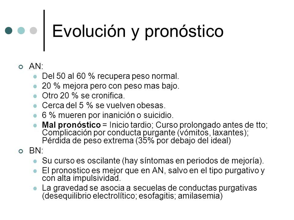 Evolución y pronóstico AN: Del 50 al 60 % recupera peso normal. 20 % mejora pero con peso mas bajo. Otro 20 % se cronifica. Cerca del 5 % se vuelven o