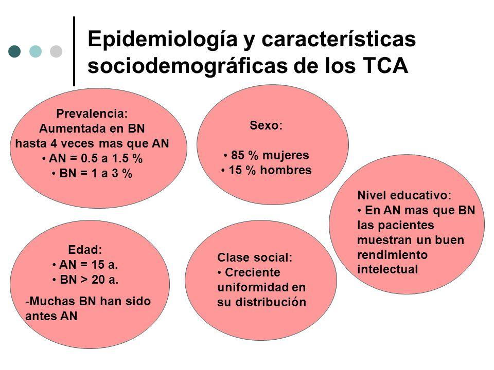 Epidemiología y características sociodemográficas de los TCA Prevalencia: Aumentada en BN hasta 4 veces mas que AN AN = 0.5 a 1.5 % BN = 1 a 3 % Sexo: