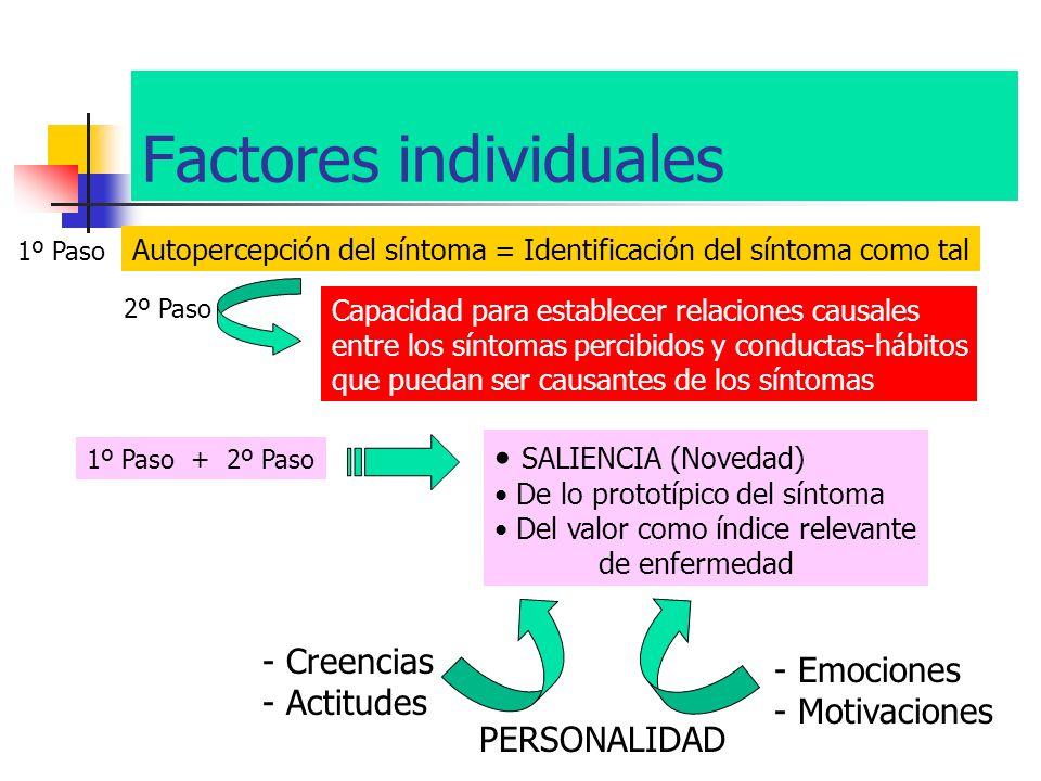 Factores individuales Autopercepción del síntoma = Identificación del síntoma como tal 1º Paso 2º Paso Capacidad para establecer relaciones causales e