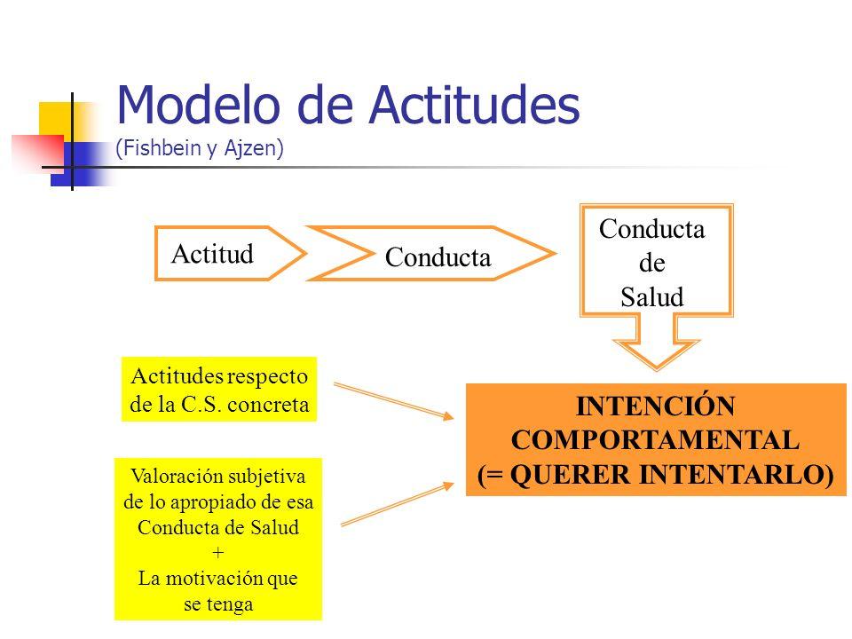 Modelo de Actitudes (Fishbein y Ajzen) Actitud Conducta de Salud INTENCIÓN COMPORTAMENTAL (= QUERER INTENTARLO) Actitudes respecto de la C.S. concreta