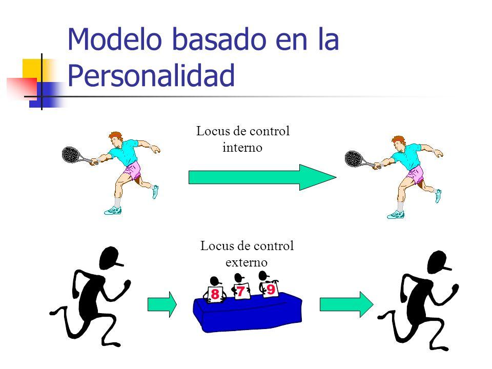 Modelo basado en la Personalidad Locus de control interno Locus de control externo