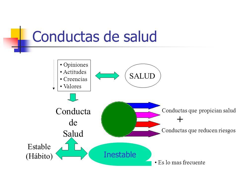 Conductas de salud Opiniones Actitudes Creencias Valores SALUD Conducta de Salud Conductas que propician salud Conductas que reducen riesgos + Estable