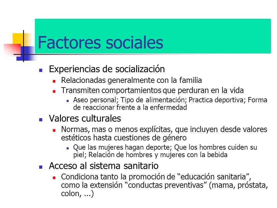 Factores sociales Experiencias de socialización Relacionadas generalmente con la familia Transmiten comportamientos que perduran en la vida Aseo perso