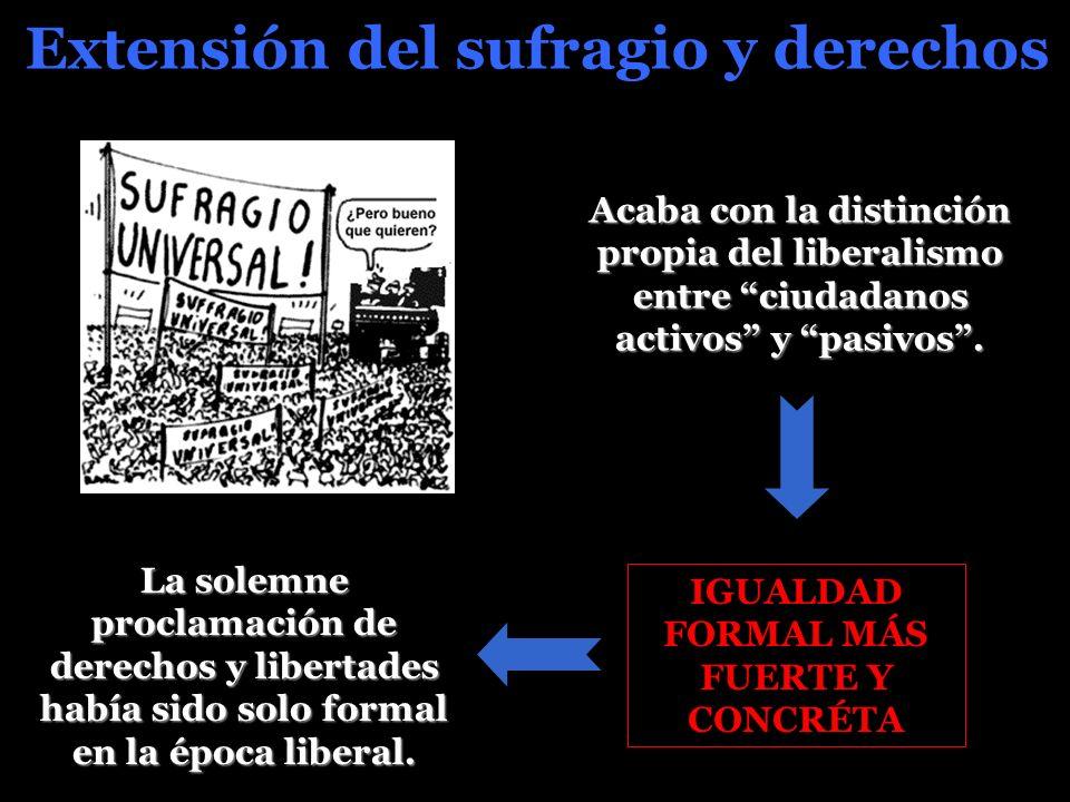 Extensión del sufragio y derechos Acaba con la distinción propia del liberalismo entre ciudadanos activos y pasivos.